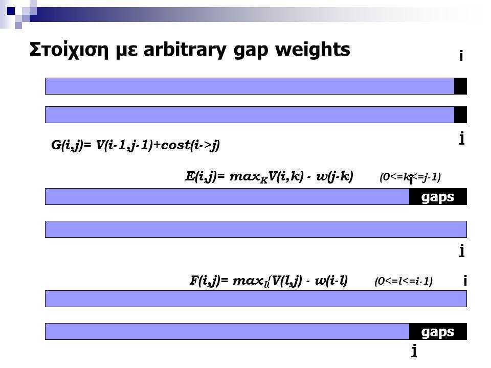 Στοίχιση με arbitrary gap weights i j gaps i i j j G(i,j)= V(i-1,j-1)+cost(i->j) E(i,j)= max K V(i,k) - w(j-k) (0<=k<=j-1) F(i,j)= max l {V(l,j) - w(i