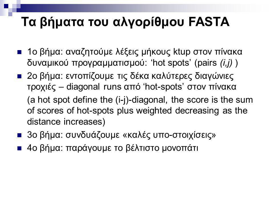 Τα βήματα του αλγορίθμου FASTA  1o βήμα: αναζητούμε λέξεις μήκους ktup στον πίνακα δυναμικού προγραμματισμού: 'hot spots' (pairs (i,j) )  2ο βήμα: ε