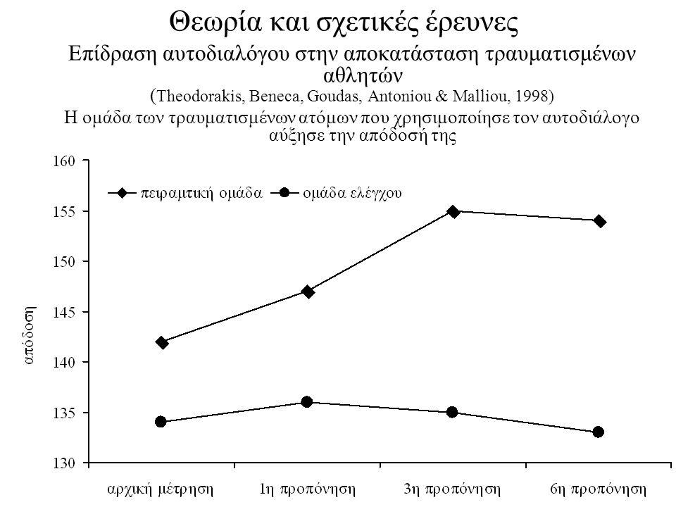Θεωρία και σχετικές έρευνες Επίδραση αυτοδιαλόγου στην αποκατάσταση τραυματισμένων αθλητών ( Theodorakis, Beneca, Goudas, Antoniou & Malliou, 1998) Η ομάδα των τραυματισμένων ατόμων που χρησιμοποίησε τον αυτοδιάλογο αύξησε την απόδοσή της