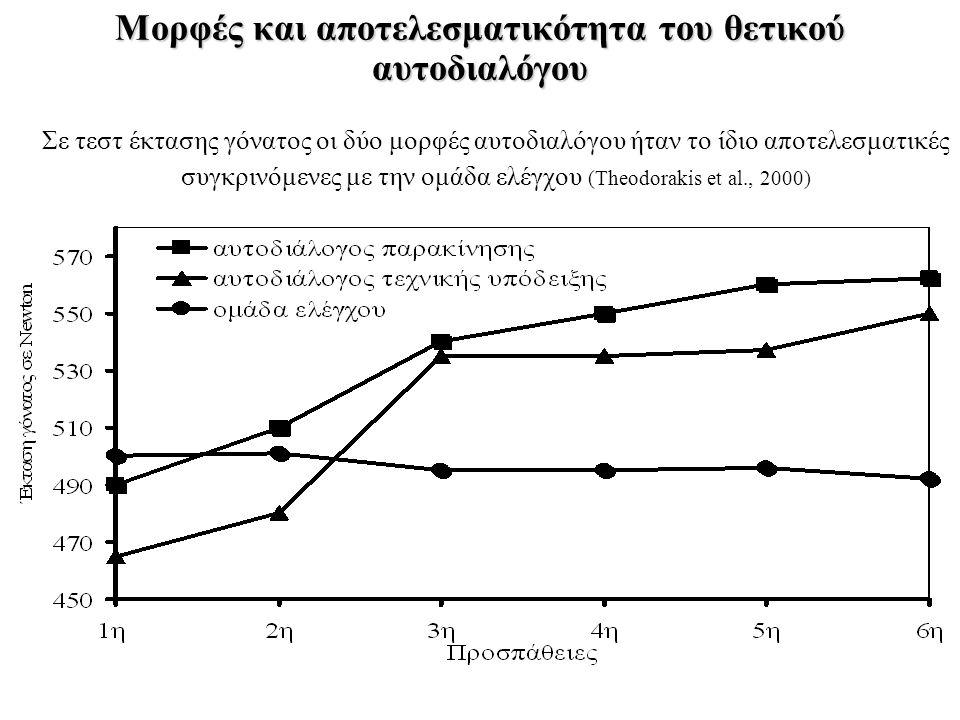 Μορφές και αποτελεσματικότητα του θετικού αυτοδιαλόγου Σε τεστ έκτασης γόνατος οι δύο μορφές αυτοδιαλόγου ήταν το ίδιο αποτελεσματικές συγκρινόμενες με την ομάδα ελέγχου (Theodorakis et al., 2000)