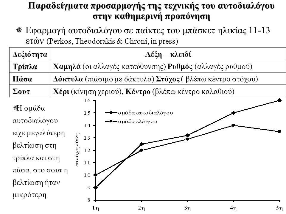  Η ομάδα αυτοδιαλόγου είχε μεγαλύτερη βελτίωση στη τρίπλα και στη πάσα, στο σουτ η βελτίωση ήταν μικρότερη Παραδείγματα προσαρμογής της τεχνικής του αυτοδιαλόγου στην καθημερινή προπόνηση  Εφαρμογή αυτοδιαλόγου σε παίκτες του μπάσκετ ηλικίας 11-13 ετών (Perkos, Theodorakis & Chroni, in press) ΔεξιότηταΛέξη – κλειδίΤρίπλαΧαμηλά (οι αλλαγές κατεύθυνσης) Ρυθμός (αλλαγές ρυθμού) ΠάσαΔάκτυλα (πιάσιμο με δάκτυλα) Στόχος ( βλέπω κέντρο στόχου) ΣουτΧέρι (κίνηση χεριού), Κέντρο (βλέπω κέντρο καλαθιού)