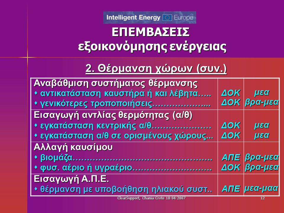 ClearSupport, Chania-Crete 18-04-200712 ΕΠΕΜΒΑΣΕΙΣ εξοικονόμησης ενέργειας 2. Θέρμανση χώρων (συν.) Αναβάθμιση συστήματος θέρμανσης  αντικατάσταση κα