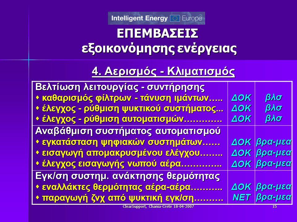 ClearSupport, Chania-Crete 18-04-200715 ΕΠΕΜΒΑΣΕΙΣ εξοικονόμησης ενέργειας 4. Αερισμός - Κλιματισμός Βελτίωση λειτουργίας - συντήρησης  καθαρισμός φί
