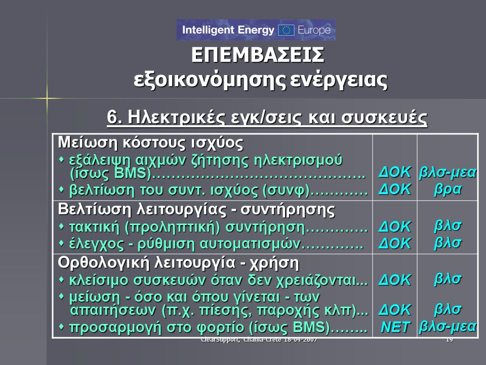 ClearSupport, Chania-Crete 18-04-200719 ΕΠΕΜΒΑΣΕΙΣ εξοικονόμησης ενέργειας 6. Ηλεκτρικές εγκ/σεις και συσκευές Μείωση κόστους ισχύος  εξάλειψη αιχμών