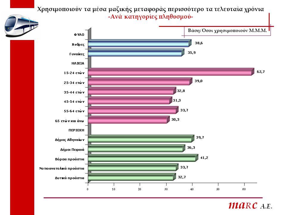 Χρησιμοποιούν τα μέσα μαζικής μεταφοράς περισσότερο τα τελευταία χρόνια -Ανά κατηγορίες πληθυσμού- Βάση: Όσοι χρησιμοποιούν Μ.Μ.Μ.