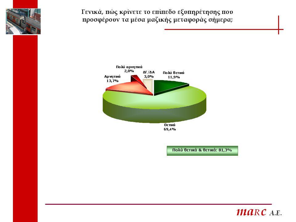 Γενικά, πώς κρίνετε το επίπεδο εξυπηρέτησης που προσφέρουν τα μέσα μαζικής μεταφοράς σήμερα; Πολύ θετικά & θετικά: 81,3%