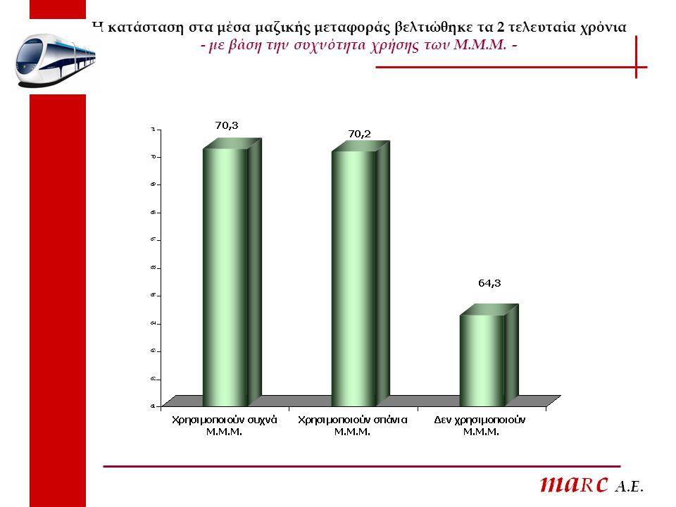 Η κατάσταση στα μέσα μαζικής μεταφοράς βελτιώθηκε τα 2 τελευταία χρόνια - με βάση την συχνότητα χρήσης των Μ.Μ.Μ.
