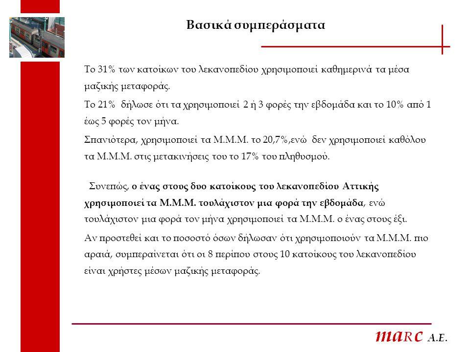 Βασικά συμπεράσματα Το 31% των κατοίκων του λεκανοπεδίου χρησιμοποιεί καθημερινά τα μέσα μαζικής μεταφοράς.