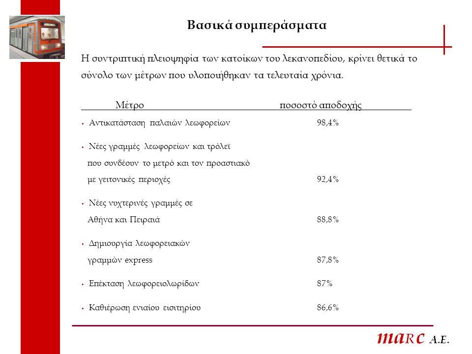 Βασικά συμπεράσματα Η συντριπτική πλειοψηφία των κατοίκων του λεκανοπεδίου, κρίνει θετικά το σύνολο των μέτρων που υλοποιήθηκαν τα τελευταία χρόνια.