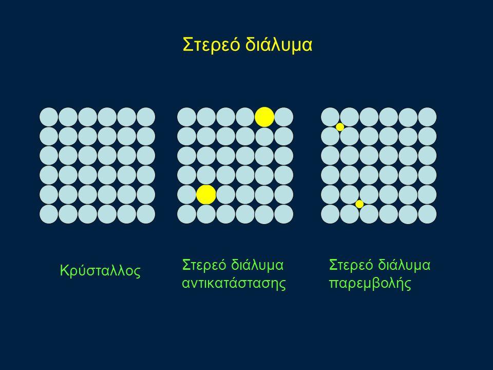 Στερεό διάλυμα Κρύσταλλος Στερεό διάλυμα αντικατάστασης Στερεό διάλυμα παρεμβολής