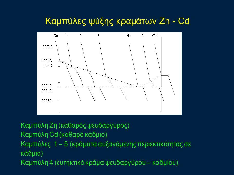 Καμπύλες ψύξης κραμάτων Zn - Cd Καμπύλη Ζη (καθαρός ψευδάργυρος) Καμπύλη Cd (καθαρό κάδμιο) Καμπύλες 1 – 5 (κράματα αυξανόμενης περιεκτικότητας σε κάδμιο) Καμπύλη 4 (ευτηκτικό κράμα ψευδαργύρου – καδμίου).