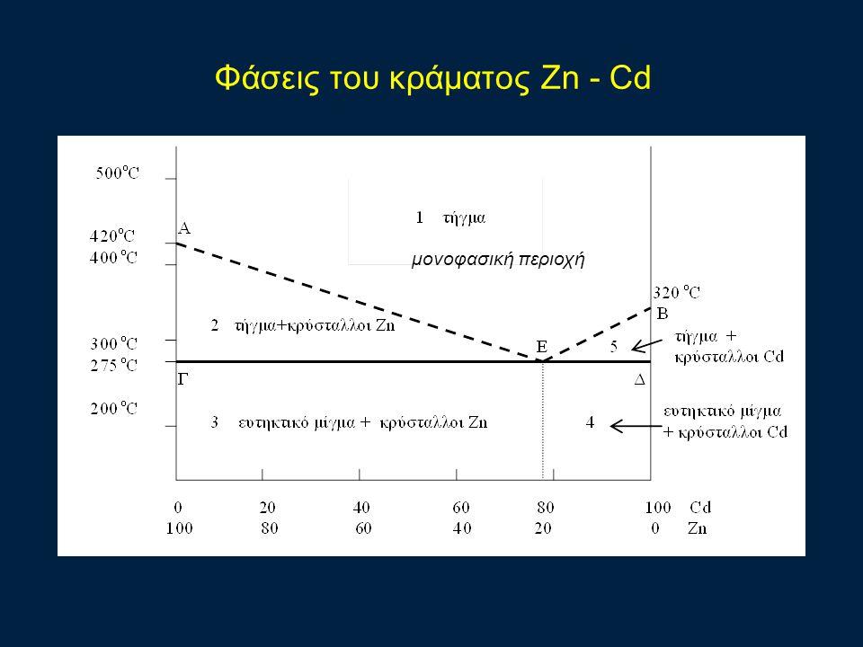 Φάσεις του κράματος Zn - Cd μονοφασική περιοχή