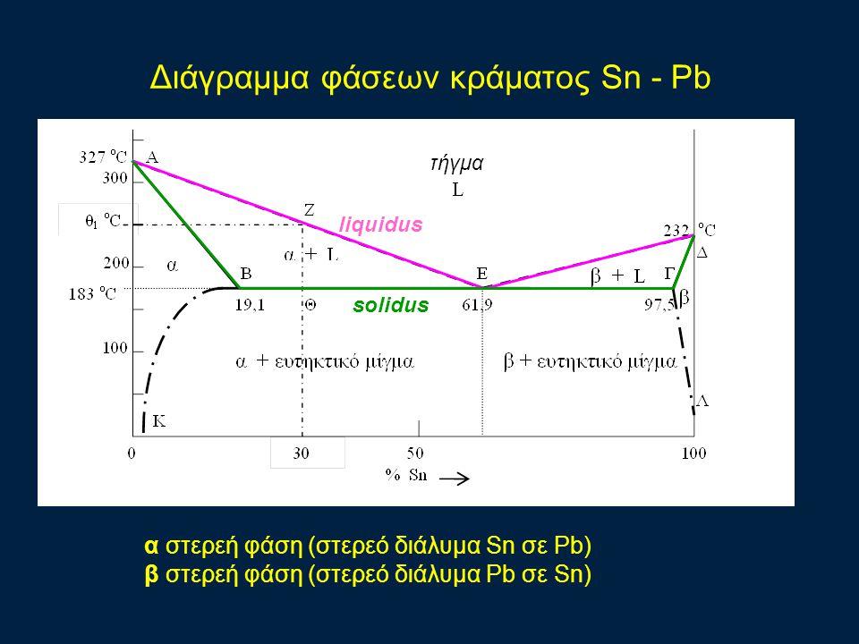 Διάγραμμα φάσεων κράματος Sn - Pb α στερεή φάση (στερεό διάλυμα Sn σε Pb) β στερεή φάση (στερεό διάλυμα Pb σε Sn) τήγμα liquidus solidus