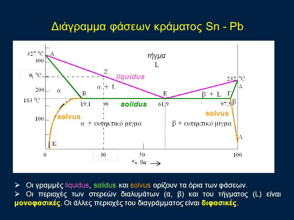 Διάγραμμα φάσεων κράματος Sn - Pb τήγμα liquidus solidus solvus  Οι γραμμές liquidus, solidus και solvus ορίζουν τα όρια των φάσεων.  Οι περιοχές τω