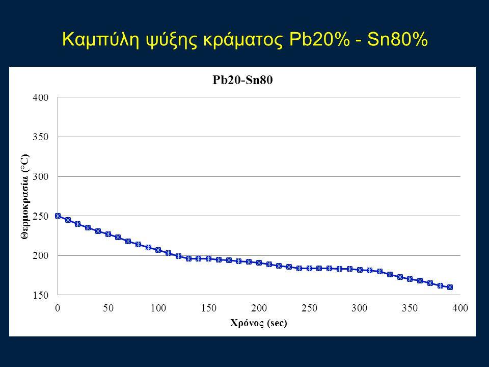 Καμπύλη ψύξης κράματος Pb20% - Sn80%