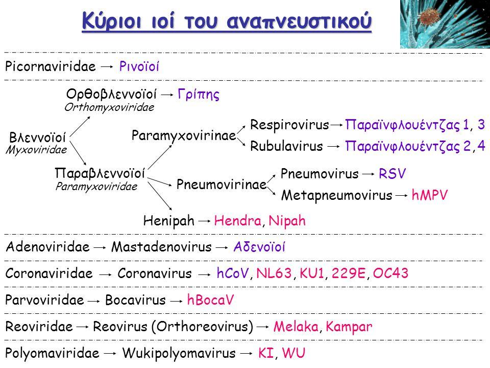 Ρινοϊοί Κοινό κρυολόγημα 113 ορότυποι Ανοσία βραχεία, ειδική οροτύπου Ανθεκτικοί σε λιποδιαλύτες Ευαίσθητοι σε χαμηλό pH Κυβική συμμετρία, ssRNA Βέλτιστη θερμοκρασία 33 ο C