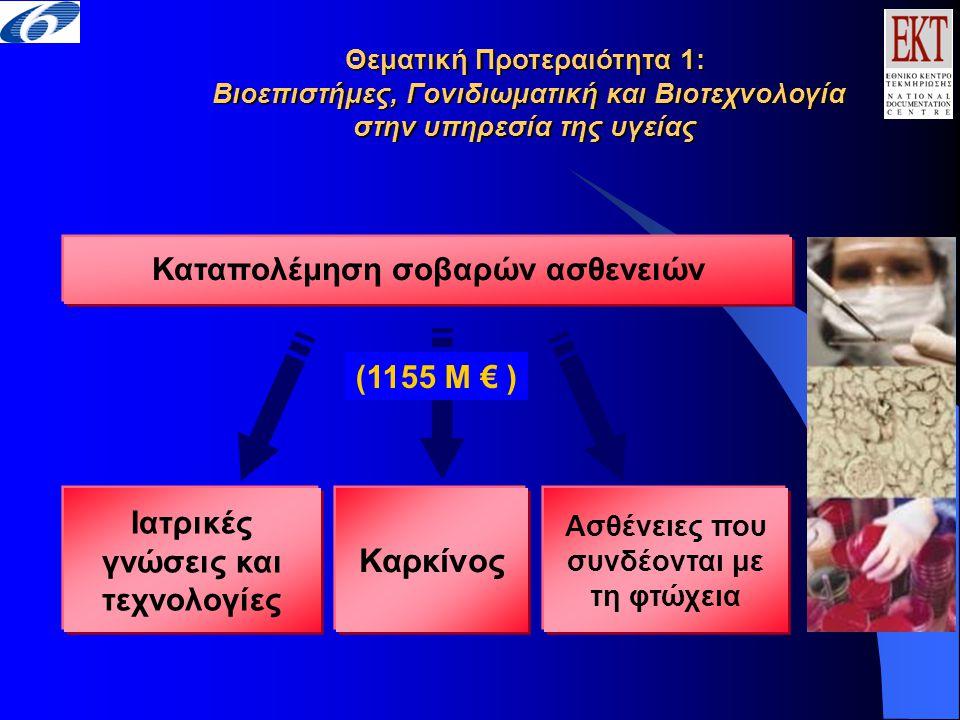 Καταπολέμηση σοβαρών ασθενειών Θεματική Προτεραιότητα 1: Βιοεπιστήμες, Γονιδιωματική και Βιοτεχνολογία στην υπηρεσία της υγείας Ιατρικές γνώσεις και τεχνολογίες Ασθένειες που συνδέονται με τη φτώχεια Καρκίνος (1155 M € )
