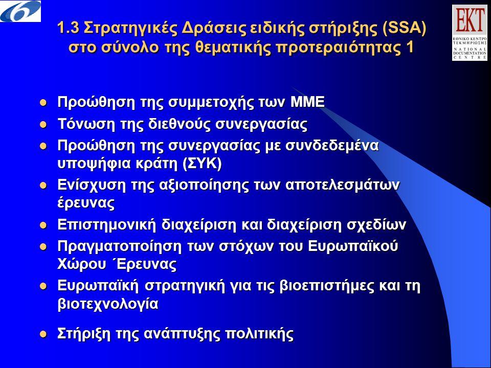 1.3 Στρατηγικές Δράσεις ειδικής στήριξης (SSA) στο σύνολο της θεματικής προτεραιότητας 1  Προώθηση της συμμετοχής των ΜΜΕ  Τόνωση της διεθνούς συνεργασίας  Προώθηση της συνεργασίας με συνδεδεμένα υποψήφια κράτη (ΣΥΚ)  Ενίσχυση της αξιοποίησης των αποτελεσμάτων έρευνας  Επιστημονική διαχείριση και διαχείριση σχεδίων  Πραγματοποίηση των στόχων του Ευρωπαϊκού Χώρου ΄Ερευνας  Ευρωπαϊκή στρατηγική για τις βιοεπιστήμες και τη βιοτεχνολογία  Στήριξη της ανάπτυξης πολιτικής