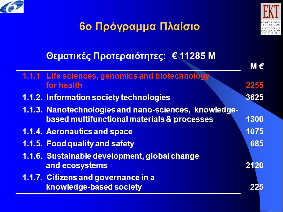 6ο Πρόγραμμα Πλαίσιο Θεματικές Προτεραιότητες: € 11285 M M € 1.1.1 Life sciences, genomics and biotechnology for health 2255 1.1.2. Information societ