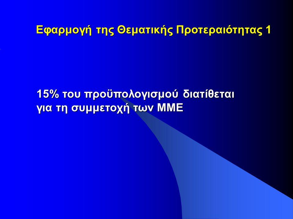 15% του προϋπολογισμού διατίθεται για τη συμμετοχή των ΜΜΕ Εφαρμογή της Θεματικής Προτεραιότητας 1