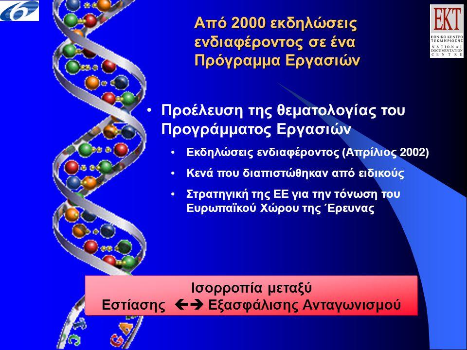 Από 2000 εκδηλώσεις ενδιαφέροντος σε ένα Πρόγραμμα Εργασιών •Προέλευση της θεματολογίας του Προγράμματος Εργασιών •Εκδηλώσεις ενδιαφέροντος (Απρίλιος