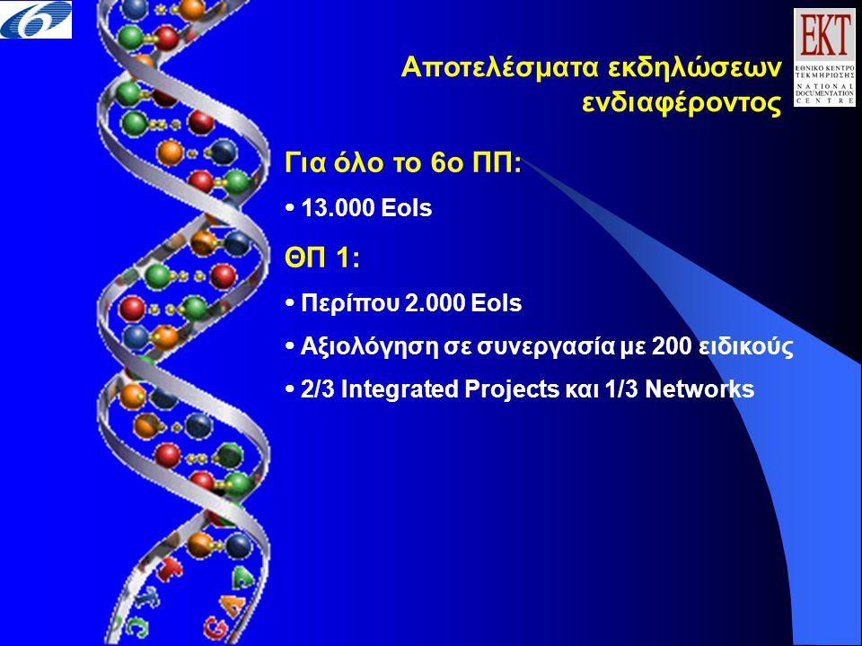 Αποτελέσματα εκδηλώσεων ενδιαφέροντος Για όλο το 6ο ΠΠ:  13.000 EoIs ΘΠ 1:  Περίπου 2.000 EoIs  Αξιολόγηση σε συνεργασία με 200 ειδικούς  2/3 Integrated Projects και 1/3 Networks
