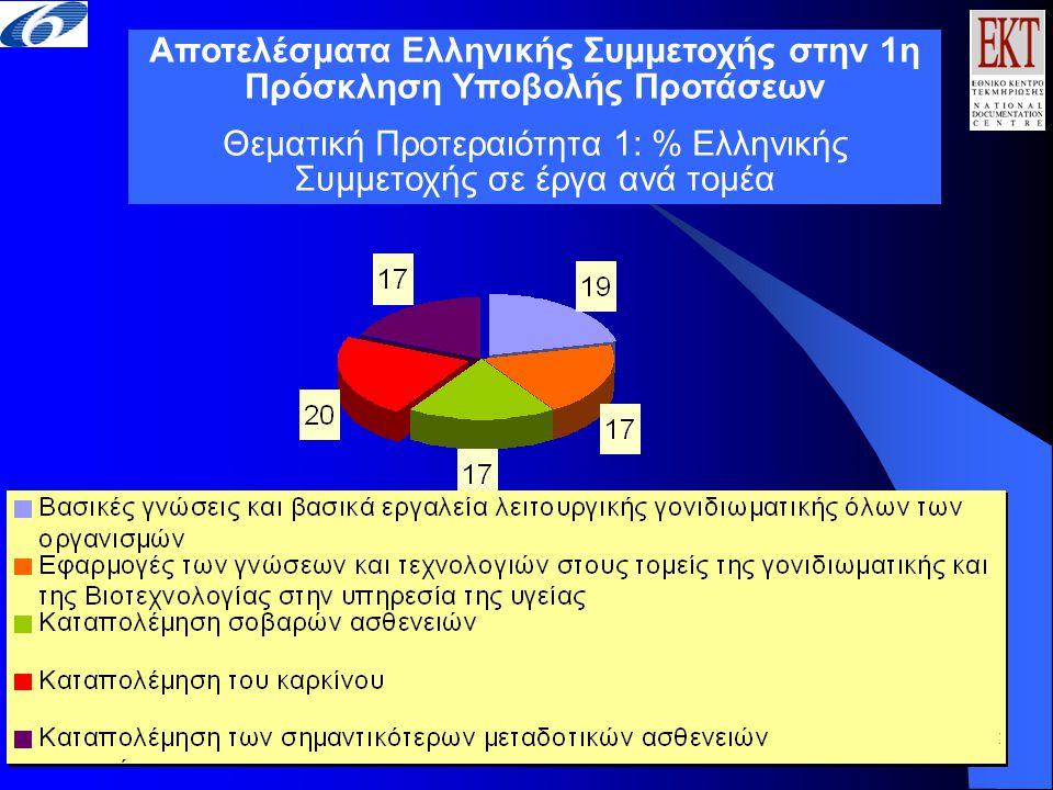 Αποτελέσματα Ελληνικής Συμμετοχής στην 1η Πρόσκληση Υποβολής Προτάσεων Θεματική Προτεραιότητα 1: % Ελληνικής Συμμετοχής σε έργα ανά τομέα