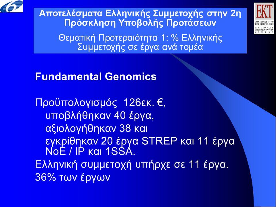 Fundamental Genomics Προϋπολογισμός 126εκ. €, υποβλήθηκαν 40 έργα, αξιολογήθηκαν 38 και εγκρίθηκαν 20 έργα STREP και 11 έργα NoE / IP και 1SSA. Ελληνι