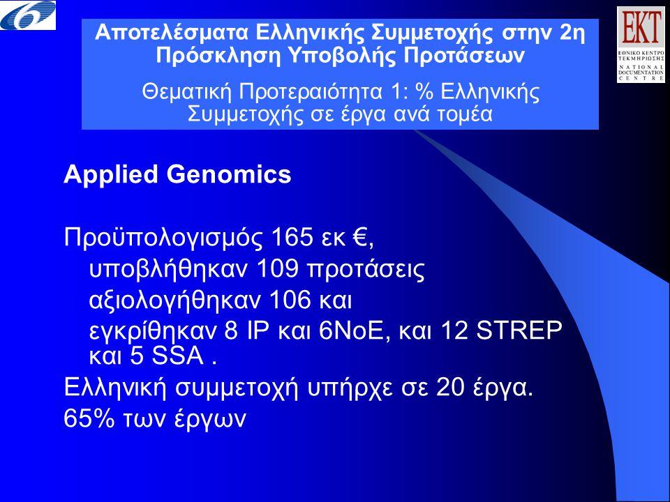 Applied Genomics Προϋπολογισμός 165 εκ €, υποβλήθηκαν 109 προτάσεις αξιολογήθηκαν 106 και εγκρίθηκαν 8 IP και 6ΝοΕ, και 12 STREP και 5 SSA. Ελληνική σ