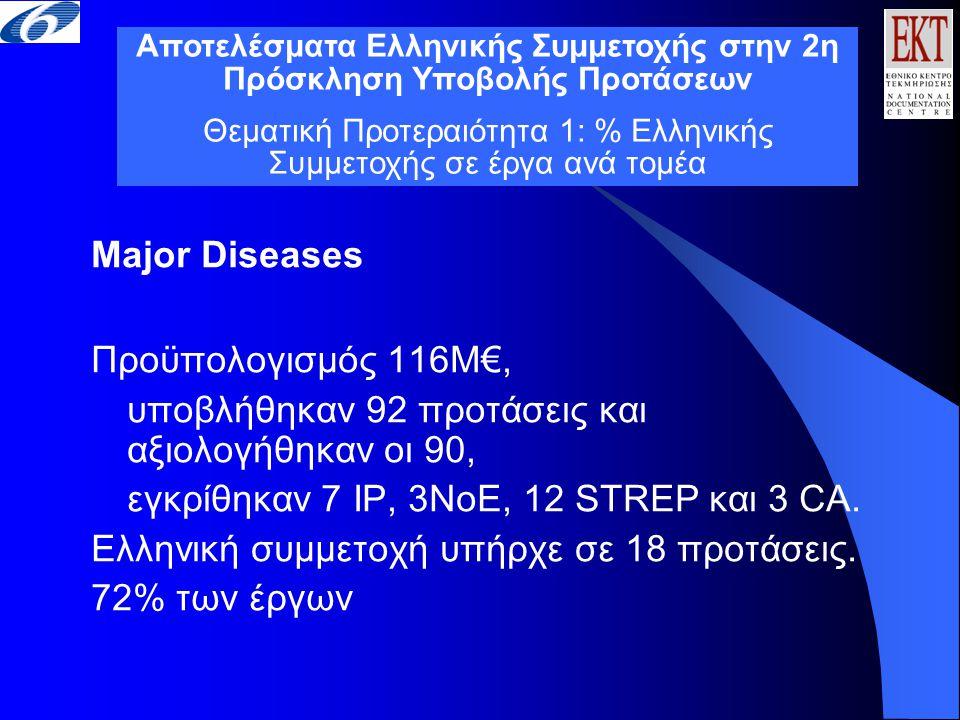 Major Diseases Προϋπολογισμός 116Μ€, υποβλήθηκαν 92 προτάσεις και αξιολογήθηκαν οι 90, εγκρίθηκαν 7 ΙΡ, 3ΝοΕ, 12 STREP και 3 CA. Ελληνική συμμετοχή υπ