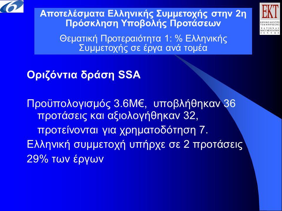 Οριζόντια δράση SSA Προϋπολογισμός 3.6Μ€, υποβλήθηκαν 36 προτάσεις και αξιολογήθηκαν 32, προτείνονται για χρηματοδότηση 7. Ελληνική συμμετοχή υπήρχε σ
