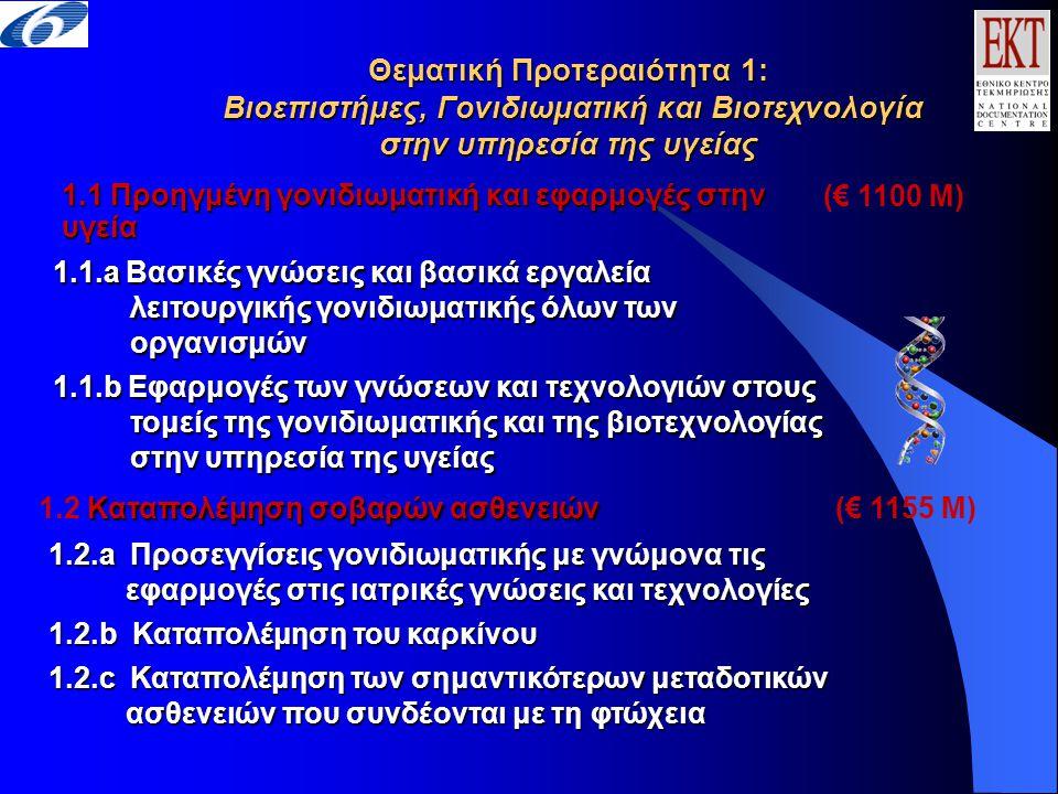 1.1 Προηγμένη γονιδιωματική και εφαρμογές στην υγεία 1.1.a Βασικές γνώσεις και βασικά εργαλεία λειτουργικής γονιδιωματικής όλων των οργανισμών 1.1.b Εφαρμογές των γνώσεων και τεχνολογιών στους τομείς της γονιδιωματικής και της βιοτεχνολογίας στην υπηρεσία της υγείας 1.2.a Προσεγγίσεις γονιδιωματικής με γνώμονα τις εφαρμογές στις ιατρικές γνώσεις και τεχνολογίες 1.2.b Καταπολέμηση του καρκίνου 1.2.c Καταπολέμηση των σημαντικότερων μεταδοτικών ασθενειών που συνδέονται με τη φτώχεια Καταπολέμηση σοβαρών ασθενειών 1.2 Καταπολέμηση σοβαρών ασθενειών Θεματική Προτεραιότητα 1: Βιοεπιστήμες, Γονιδιωματική και Βιοτεχνολογία στην υπηρεσία της υγείας (€ 1100 M) (€ 1155 M)