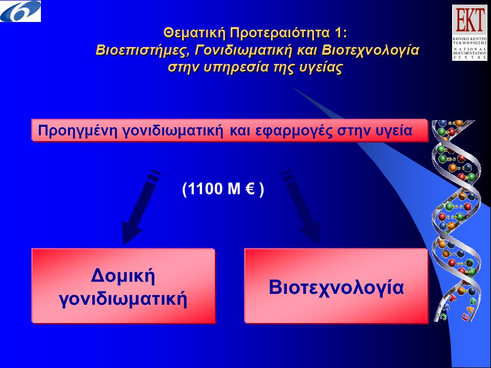 Προηγμένη γονιδιωματική και εφαρμογές στην υγεία (1100 M € ) Θεματική Προτεραιότητα 1: Βιοεπιστήμες, Γονιδιωματική και Βιοτεχνολογία στην υπηρεσία της υγείας Δομική γονιδιωματική Βιοτεχνολογία