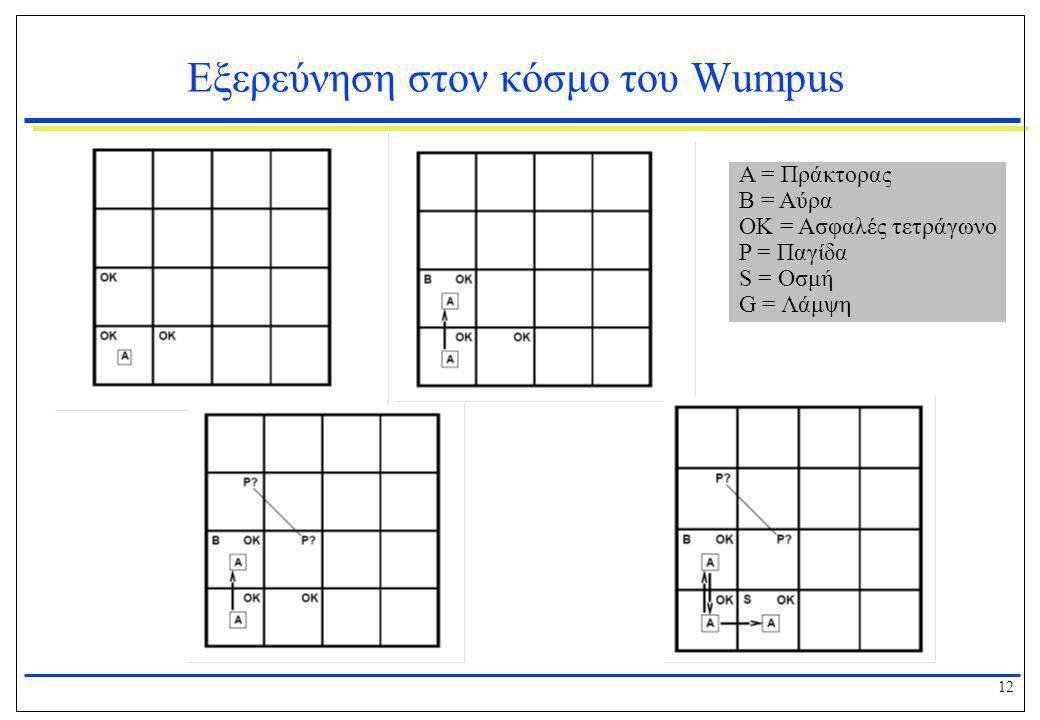 12 Εξερεύνηση στον κόσμο του Wumpus Α = Πράκτορας Β = Αύρα ΟΚ = Ασφαλές τετράγωνο P = Παγίδα S = Οσμή G = Λάμψη