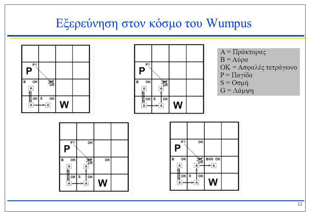 13 Εξερεύνηση στον κόσμο του Wumpus Α = Πράκτορας Β = Αύρα ΟΚ = Ασφαλές τετράγωνο P = Παγίδα S = Οσμή G = Λάμψη