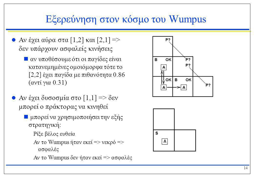 14 Εξερεύνηση στον κόσμο του Wumpus  Αν έχει αύρα στα [1,2] και [2,1] => δεν υπάρχουν ασφαλείς κινήσεις  αν υποθέσουμε ότι οι παγίδες είναι κατανεμη