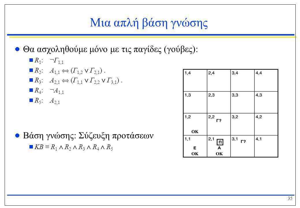 35 Μια απλή βάση γνώσης  Θα ασχοληθούμε μόνο με τις παγίδες (γούβες):  R 1 : ¬Γ 1,1  R 2 : Α 1,1  (Γ 1,2 ⋁ Γ 2,1 ).  R 3 : Α 2,1  (Γ 1,1 ⋁ Γ 2,2