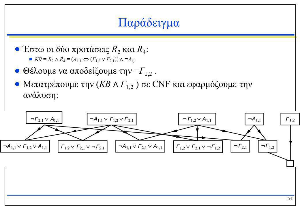 54 Παράδειγμα  Έστω οι δύο προτάσεις R 2 και R 4 :  KB = R 2 ⋀ R 4 = (Α 1,1  (Γ 1,2 ⋁ Γ 2,1 )) ⋀ ¬Α 1,1  Θέλουμε να αποδείξουμε την ¬Γ 1,2.  Μετα