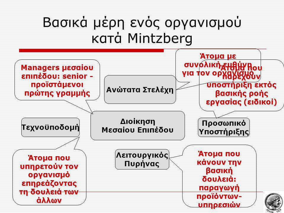 Βασικά μέρη ενός οργανισμού κατά Mintzberg Ανώτατα Στελέχη Διοίκηση Μεσαίου Επιπέδου Τεχνοϋποδομή Προσωπικό Υποστήριξης Λειτουργικός Πυρήνας Άτομα με Άτομα με συνολική ευθύνη συνολική ευθύνη για τον οργανισμό για τον οργανισμό Managers μεσαίου επιπέδου: senior - προϊστάμενοι πρώτης γραμμής Managers μεσαίου επιπέδου: senior - προϊστάμενοι πρώτης γραμμής Άτομα που κάνουν την βασική δουλειά: Άτομα που κάνουν την βασική δουλειά: παραγωγή προϊόντων- υπηρεσιών παραγωγή προϊόντων- υπηρεσιών Άτομα που υπηρετούν τον οργανισμό επηρεάζοντας τη δουλειά των άλλων Άτομα που υπηρετούν τον οργανισμό επηρεάζοντας τη δουλειά των άλλων Άτομα που παρέχουν υποστήριξη εκτός βασικής ροής εργασίας (ειδικοί) Άτομα που παρέχουν υποστήριξη εκτός βασικής ροής εργασίας (ειδικοί)