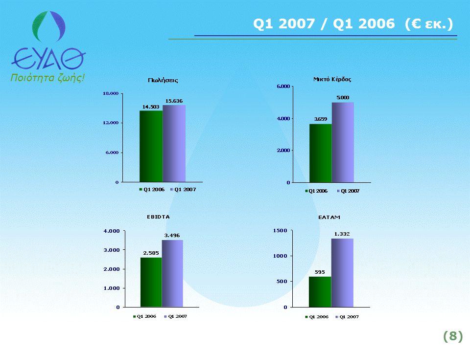 Ποιότητα ζωής! (8) Q1 2007 / Q1 2006 (€ εκ.)