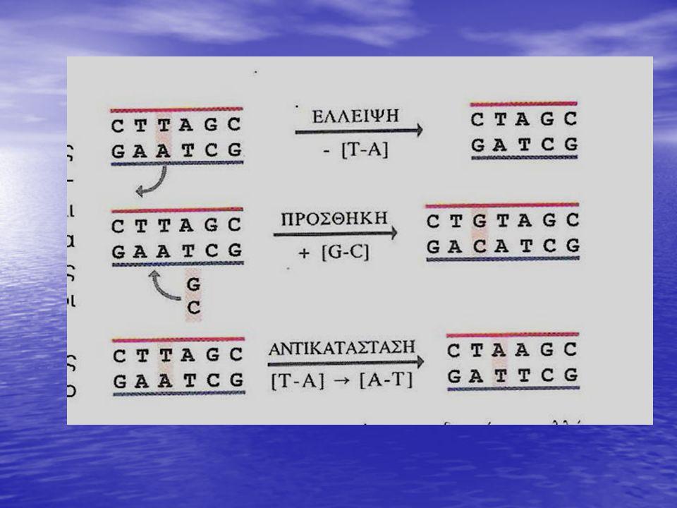 Γονιδιακές μεταλλάξεις • Αντικατάσταση βάσης • Προσθήκη βάσης • Έλλειψη βάσης
