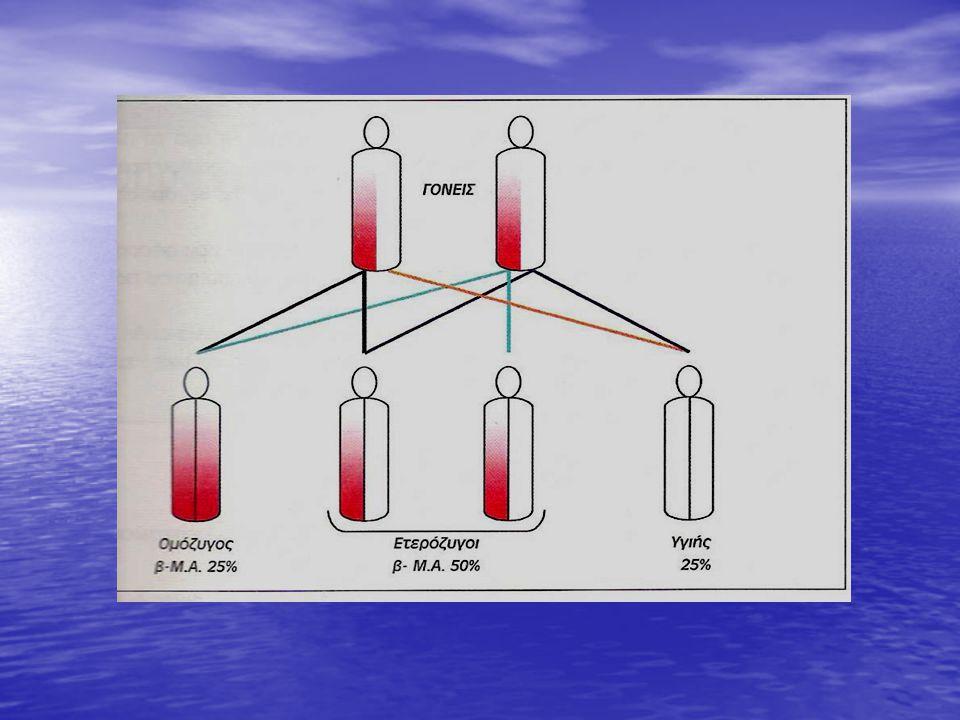 Τι θα συμβεί αν δύο άνθρωποι που είναι ετερόζυγοι για το γονίδιο που αφορά την παραγωγή της αιμοσφαιρίνης παντρευτούν και αποκτήσουν παιδιά; Β:φυσιολογικό γονίδιο β:παθολογικό γονίδιο ΓΟΝΕΙΣ: Ββ χ Ββ ΓΑΜΕΤΕΣ Β,β Β,β Απόγονοι : ΒΒ Ββ Ββ ββ Γονότυποι Φαινότυποι : 75% δεν πάσχουν 25% πάσχουν * Τα 2/3 των ατόμων που δεν θα πάσχουν μπορεί να είναι ετερόζυγοι.
