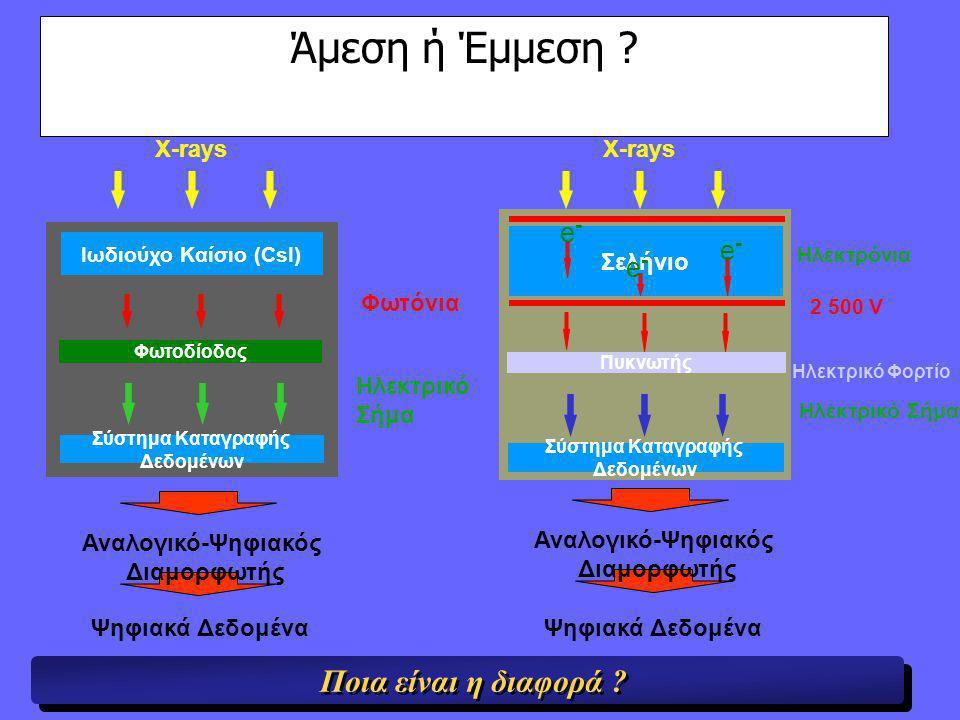 X-rays Ιωδιούχο Καίσιο (CsI) Φωτόνια Φωτοδίοδος Ψηφιακά Δεδομένα Ηλεκτρικό Σήμα Σύστημα Καταγραφής Δεδομένων Άμεση ή Έμμεση .