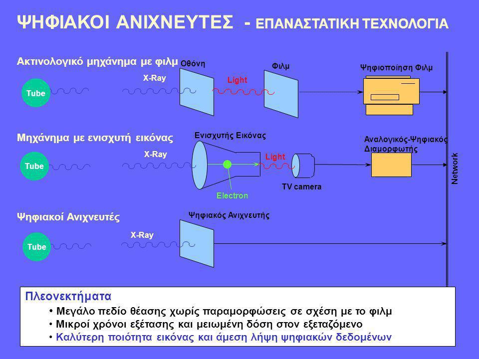 DQE και Θόρυβος •Περιορίζεις το θόρυβο με το να: –Αυξάνοντας τις x-rays που φτάνουν στον ανιχνευτή –Αποδοτική ανίχνευση των x-rays από τον ανιχνευτή –Αποδοτική σύζευξη μεταξύ σπινθηριστή και φωτοανιχνευτή –Χαμηλό ηλεκτρονικό θόρυβο