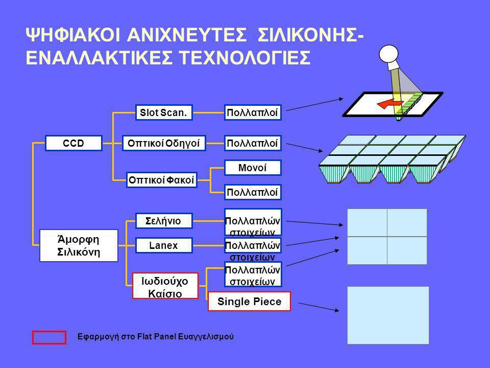 ΣΥΜΠΕΡΑΣΜΑΤΑ • Η Τεχνολογία Ψηφιακού Ανιχνευτή φέρνει ριζικές αλλαγές στην απεικόνιση X-ray • Αντικατάσταση Film : • Όχι αναλώσιμα (films, chemicals) • Όχι αποθήκευση κασσετών • Όχι χρόνος επεξεργασίας • Ίδια ή καλύτερη ποιότητα σε λίγα δευτερόλεπτα • Αντικατάσταση Ενισχυτή Εικόνας: • Όχι παραποίηση • Μεγάλο Πεδίο • Περισσότερο Συμπαγές •Ο συνδυασμός CsΙ και ASi αποδίδει Χαμηλό Θόρυβο, Υψηλή Ποιότητα Εικόνας και Δυνατότητες Ακτινοσκόπησης