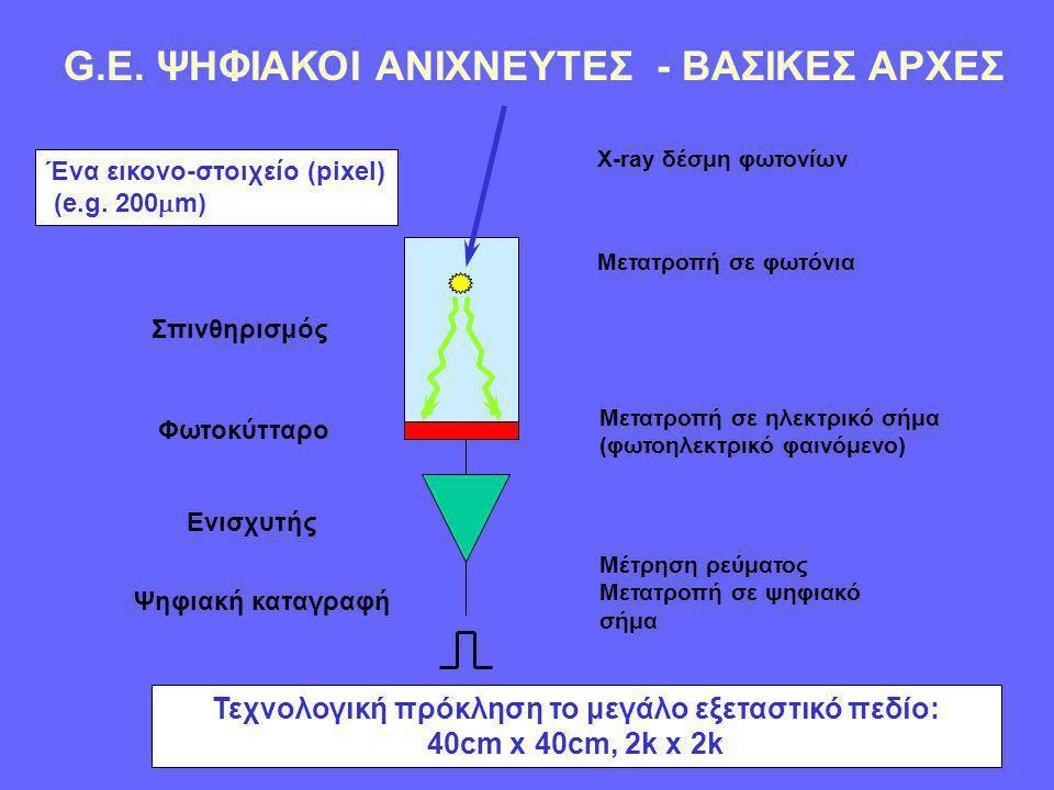 G.E. ΨΗΦΙΑΚΟΙ ΑΝΙΧΝΕΥΤΕΣ - ΒΑΣΙΚΕΣ ΑΡΧΕΣ Σπινθηρισμός Φωτοκύτταρο Ενισχυτής Ψηφιακή καταγραφή X-ray δέσμη φωτονίων Μετατροπή σε φωτόνια Μετατροπή σε η