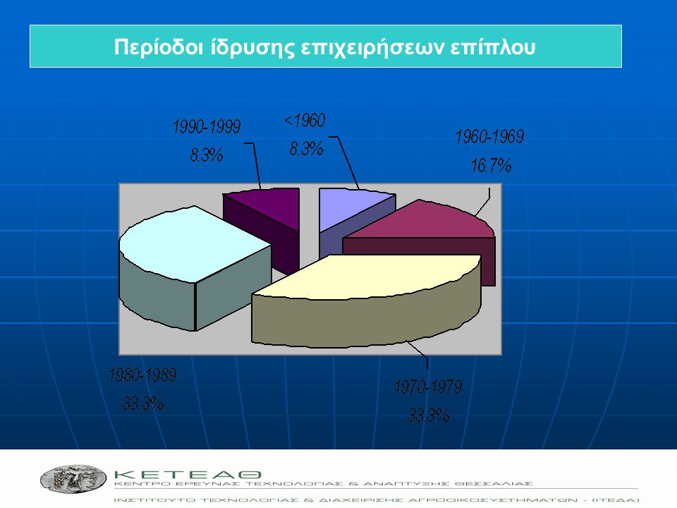 Οικονομικά στοιχεία επιχειρήσεων επίπλου