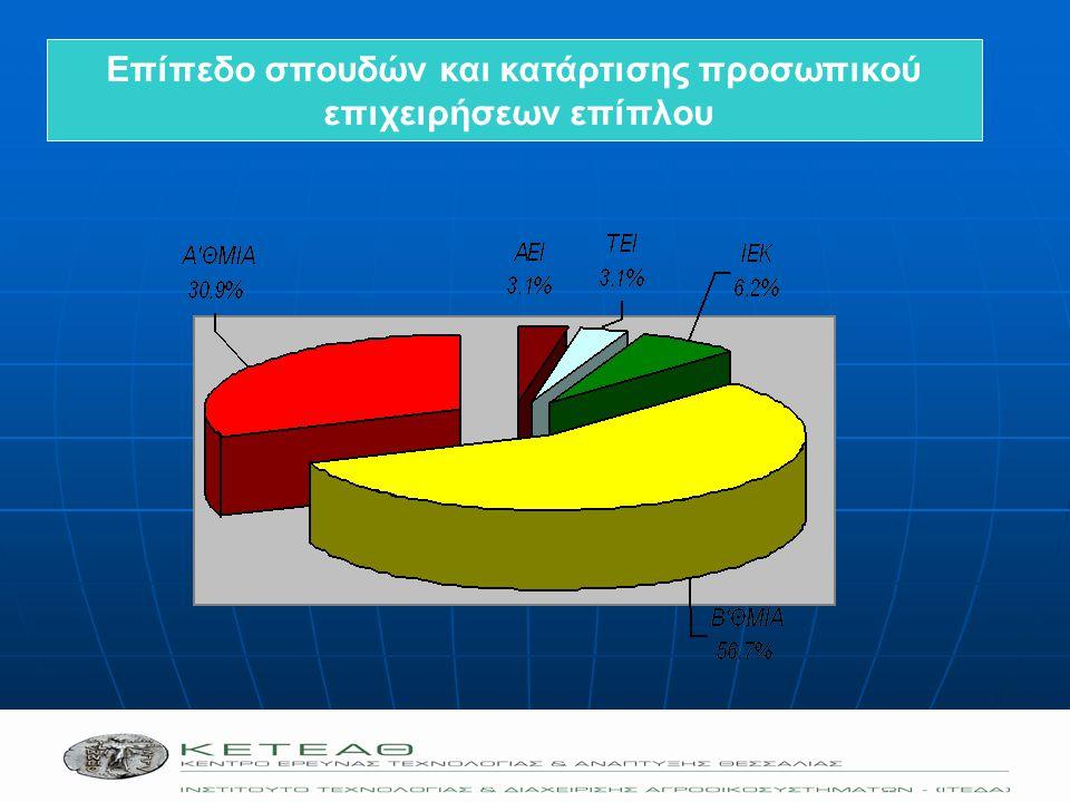  Εξοικονόμηση χρημάτων (φθηνότερη ενέργεια, υπηρεσίες κ.α.)  Ευκαιρίες για κοινές επιχειρηματικές δράσεις (κλίμακα) - συγχρηματοδοτήσεις  Αύξηση αποδοτικότητας  Αμεσότερη εξάπλωση των βελτιώσεων  Λιγότερο ρίσκο  Μετάδοση γνώσης,  Εκτίναξη της καινοτομικότητας,  Εγγύτητα στην πληροφορία, σε υπηρεσίες, προμηθευτές, πόρους, οργανισμούς  Πρόσβαση σε εξειδικευμένο προσωπικό