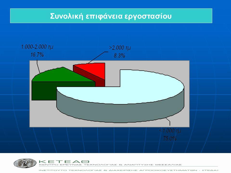 Η ΕΝΝΟΙΑ ΤΟΥ CLUSTER Συγκέντρωση κατασκευαστικών δραστηριοτήτων, όμοιων ή συμπληρωματικών σε καθορισμένη γεωγραφική περιοχή, κάτω από οργανωτική δομή, βασισμένη στη δικτύωση (networking)