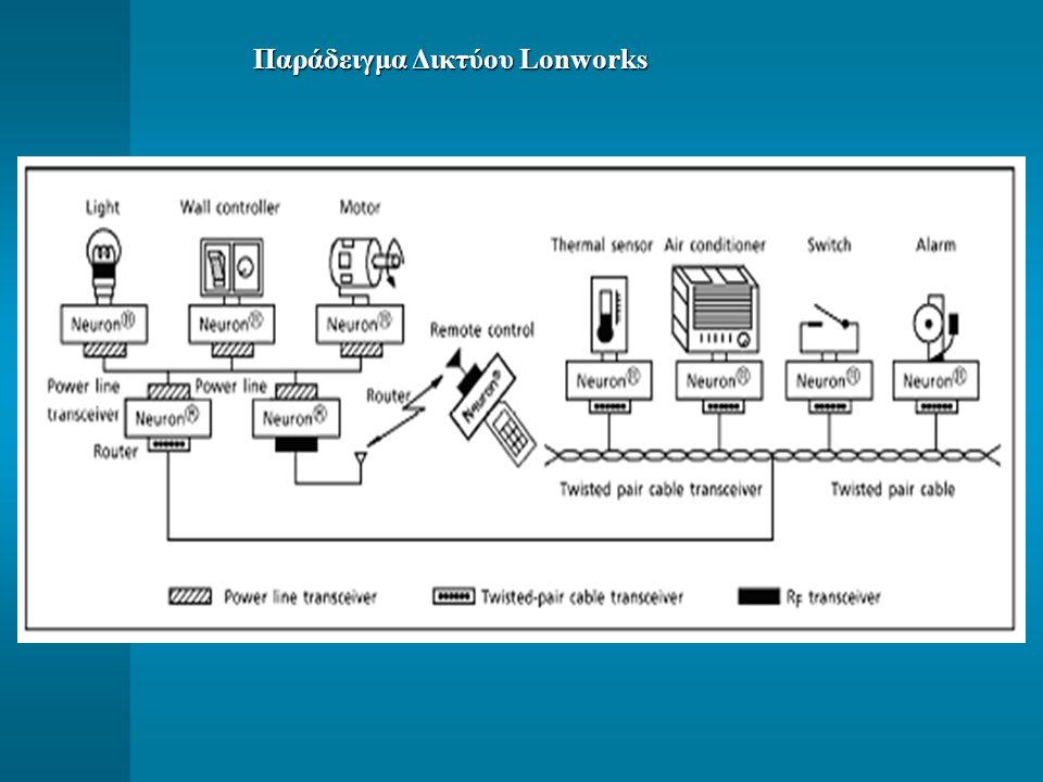 Παράδειγμα Δικτύου Lonworks Παράδειγμα Δικτύου Lonworks